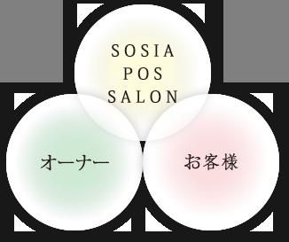 SOSIA POS SALONが目指している関係を表す画像